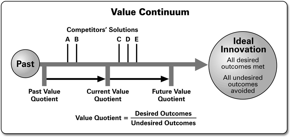 Value Quotient