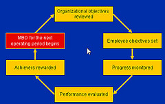 how to define innovation objectives and goals resized 600